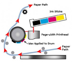 Solid Ink Technology