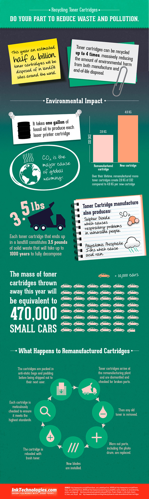 Toner Recycling Infographic