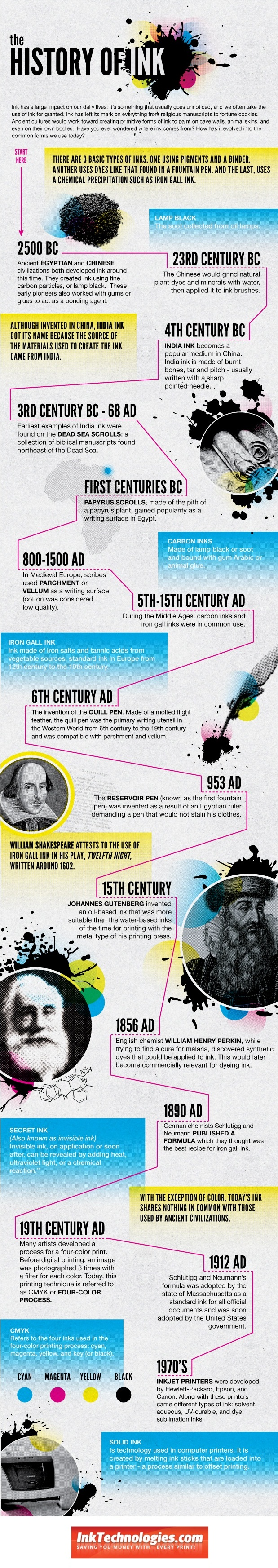 History of Ink Infographic