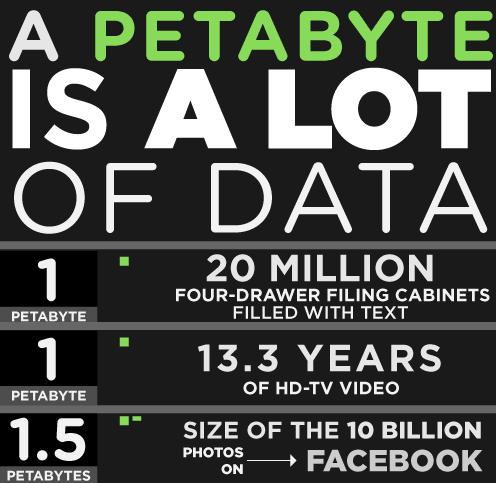 Petabyte Infographic