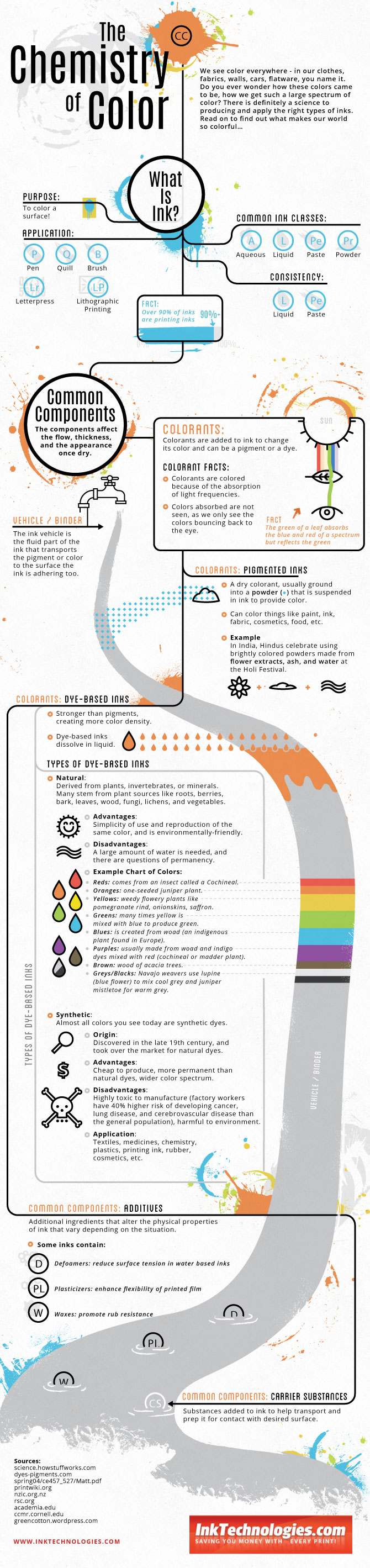 Chemistry of Color